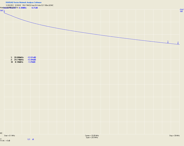 Dx_wire_loss_100m